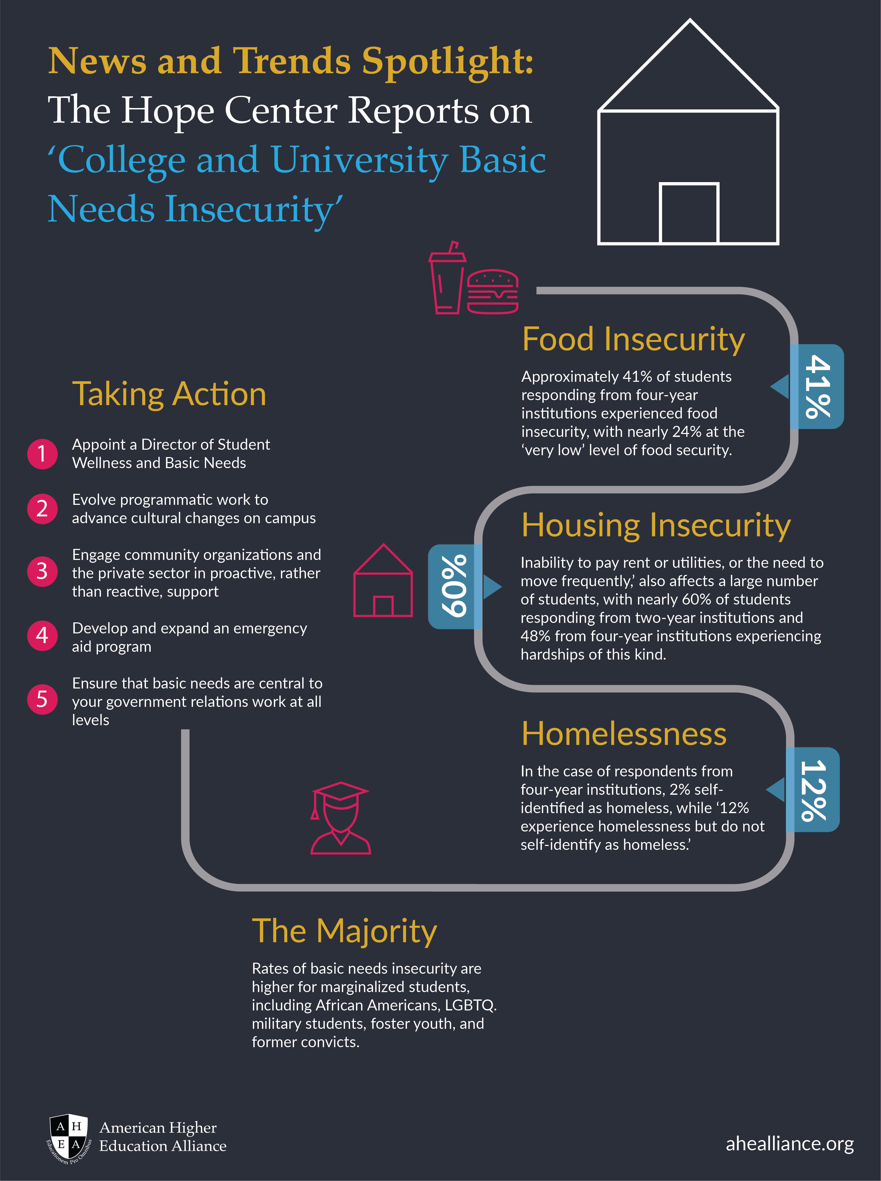 AHEA Infographic_CollegeBasicNeedsInsecurity-2-01