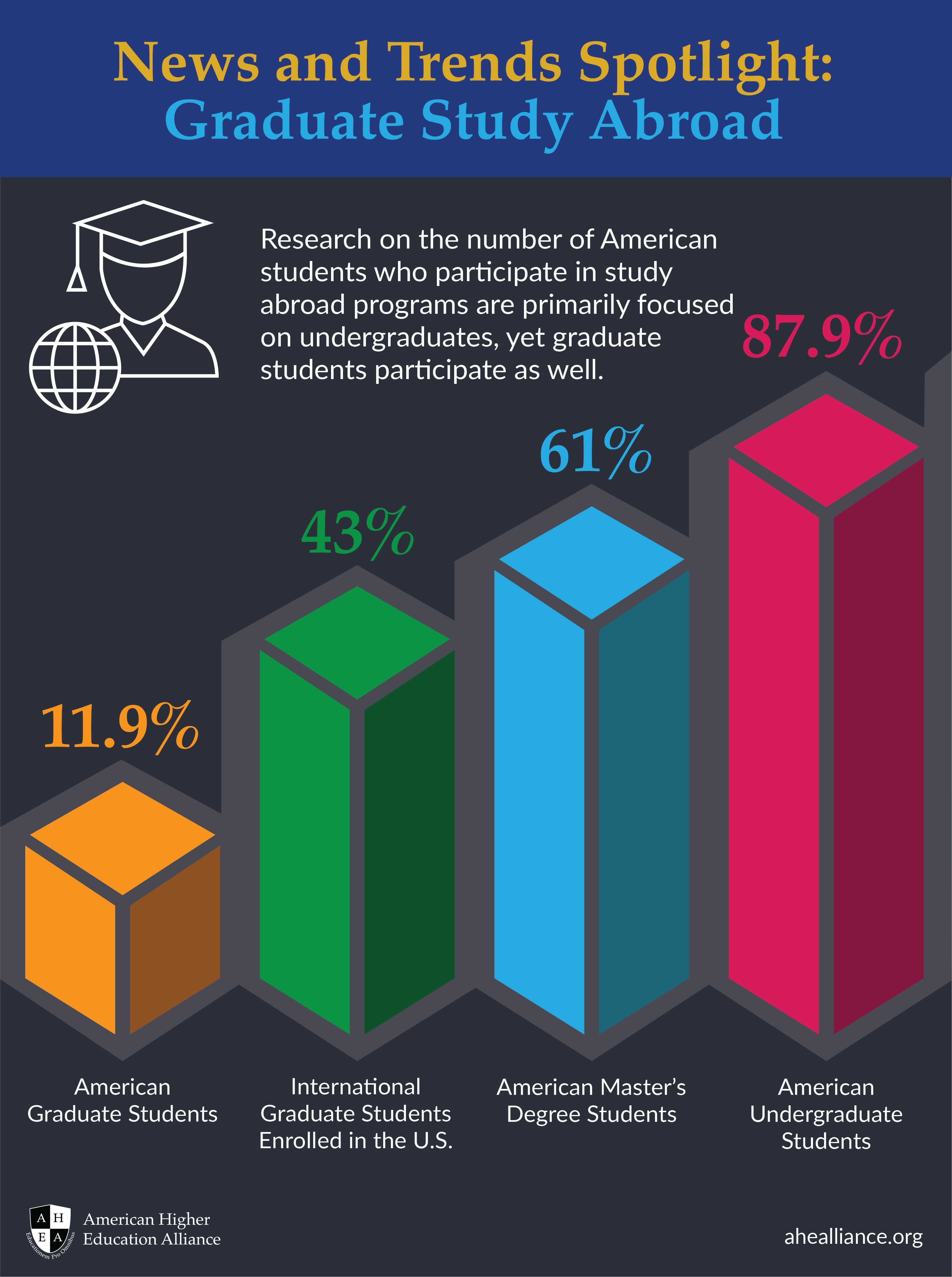 AHEA Infographic_GraduateStudyAbroad-01