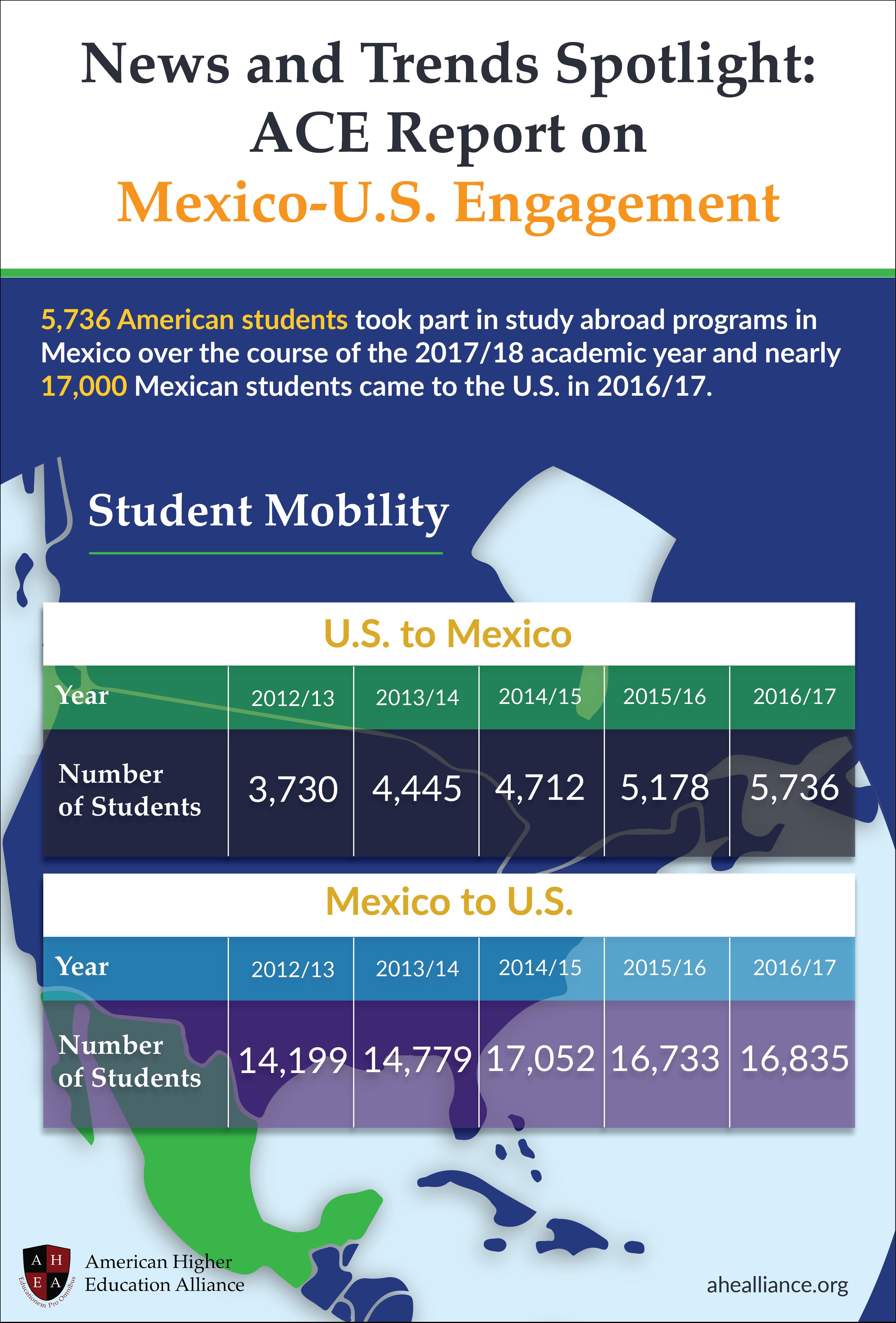 AHEA Infographic_MexicoUSEngagement-01