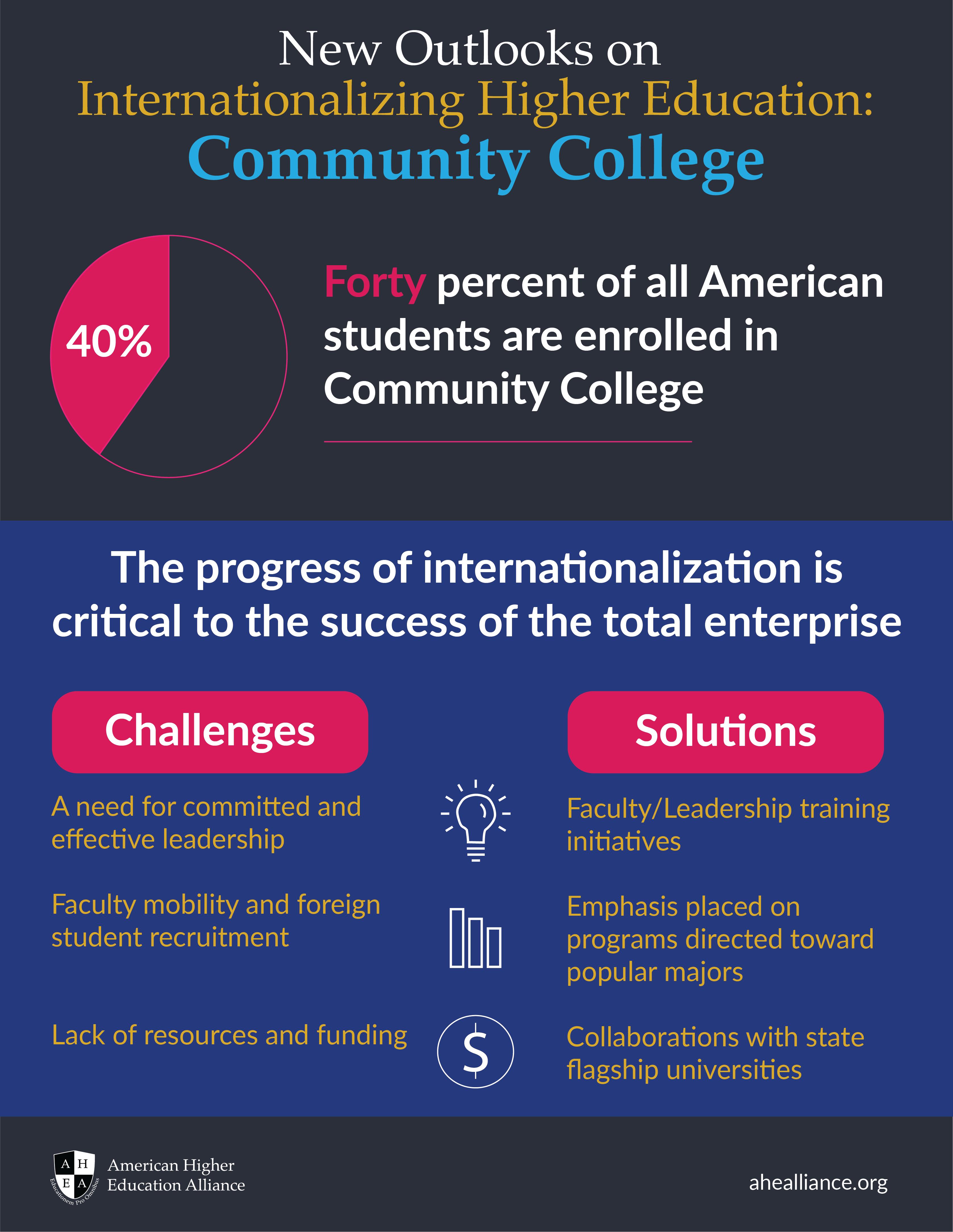 AHEA Infographic_NewOutlooksCommunityCollege-01